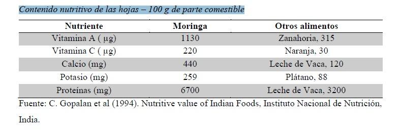Contenido nutritivo de las hojas – 100 g de parte comestible